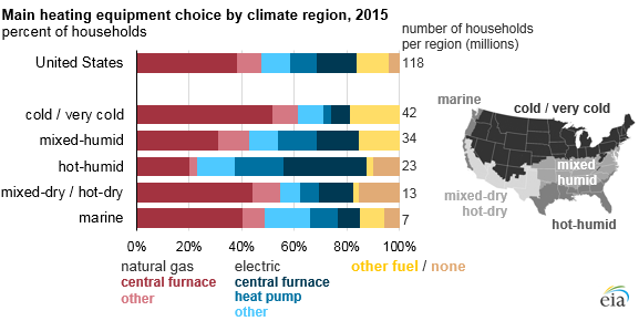 graph of main heating equipment choice by climate region, as explained in the article text
